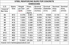 Rebar Size Chart Construction Concerns Concrete Reinforcing Steel Fire