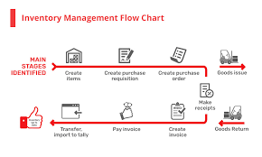 Amazon Warehouse Process Flow Chart Warehouse Efficiency Major Points You Need To Think Over