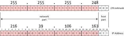 Ip Address And Subnet Mask Chart Netmask Quick Reference Chart