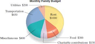 Family Budget For A Month Solved Monthly Budget The Following Circle Graph Displays