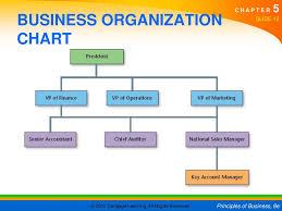 Business Organizational Bismi Margarethaydon Com