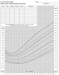 Body Mass Index Chart For Kids Bmi Chart Children Kozen Jasonkellyphoto Co