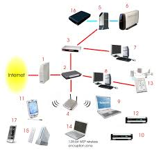 how to be beautiful related pictures wired home network diagram wired home network setup at Home Network Diagram With Switch And Router