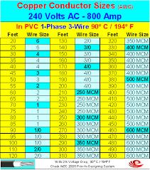 200 Amp 3 Phase Wire Size Chart Www Bedowntowndaytona Com