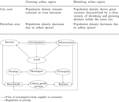Growing And Shrinking Schematic Overview Of Population Density In Growing And