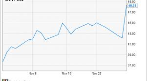 Why Devon Energy Corp S Stock Rocketed 28 3 In November