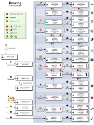 File Minecraft Brewing En Png Official Minecraft Wiki