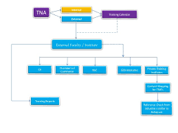 Hr Training Process Flow Chart Training Process Flow Chart Sops