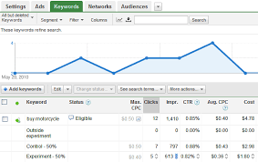 Google Add Words Google Adwords Campaign Experiments Accella