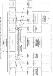 Курсовая работа Разработка технологии организации работы зоны  3 2 Выбор метода организации технологического на объекте проектирования