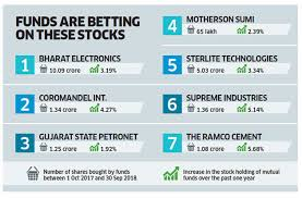 Stock Number Mutual Funds 7 Stocks Most Favoured By Mutual Funds Over