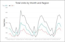 Line Charts In Power Bi Power Bi Microsoft Docs