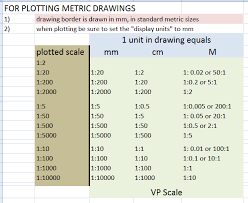 Autocad Xp Scale Chart 8 Scale Factor Chart Ruaya My Dream Co Autocad Scale