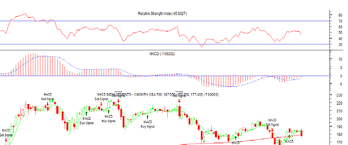 Stock Chart Services Products Services It Technology Services From Kolkata