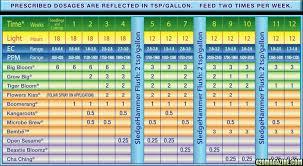 34 Rational Grow Chart Weed