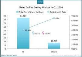 China Online Dating Market Update For Q1 2014 China
