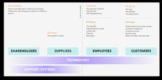Define Customer Service So What Is It With Ux Cx Ex And Service Design The