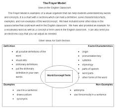 Frayer Model Examples Social Studies Model Example Template Kim Vocabulary Chart Applynow Info
