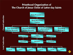 Image Result For Diagram Of Priesthood Organization Lds