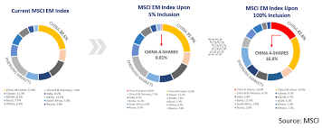 Chinas Moment Has Arrived Mscis A Share Inclusion And Why