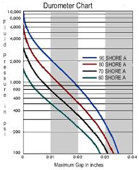 O Ring Temperature Chart O Ring Durometer Chart