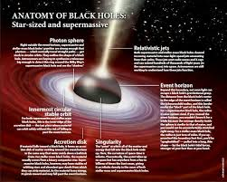 ideas about black holes on pinterest   nebulas  nasa and        ideas about black holes on pinterest   nebulas  nasa and light year