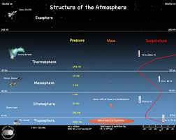 Layers Of Atmosphere Chart Copy Of Atmosphere Lessons Tes Teach