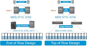 Datacenter Switching Design Next Generation Data Center Design With Mds 9700 Part Iii