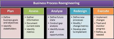 Image result for business process reengineering