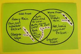 Venn Diagram Of Weather And Climate Teaching Weather And Climate Is Important When It Comes To A
