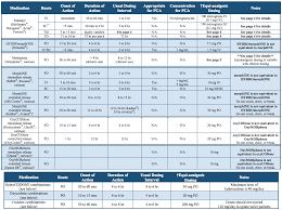 Medicine Conversion Chart Dosage 22 Circumstantial Nursing Medication Conversion Chart