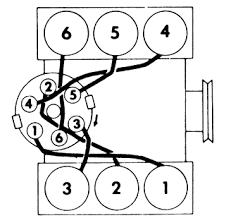 1986 camaro 2 8 spark plug wiring diagram firing order 1 4 2 5 3 liter distributor cap engine specs ford ranger bronco ii