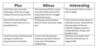 Pmi Chart Pmi Chart Timor Leste