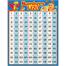 Counting Chart By Tens To 120 Numbers 1 120 Playtime Pals Chart