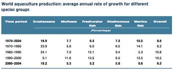 6b Trends In Aquaculture