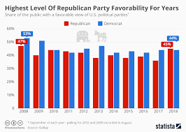 Political Party Chart Chart Highest Level Of Republican Party Favorability For