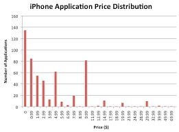 Apple Iphone Pricing Chart Iphoneroot Com Iphone Application Price Print
