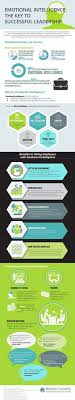 622 Best Design Leadership Images On Pinterest | Info Graphics ...