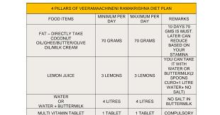 Veeramachaneni 2 Meal Diet Plan Chart Bedowntowndaytona Com