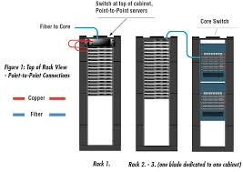 data centre cabling point to point versus structured cabling siemon depicts a tor patching scenario between switch ports and servers out a structured cabling system rack 2 to rack 3 connections are indicative of