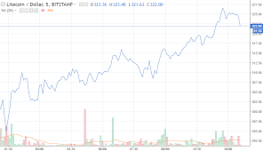 Litecoin Stock Chart How Cryptocurrency Identification