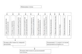 АНАЛИЗ ПРОИЗВОДСТВА себестоимости винограда на премере АПК  Схема формирования и анализа показателей и факторов себестоимости