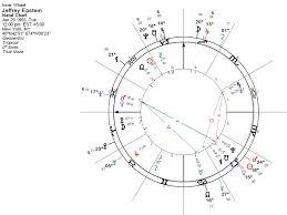 Michael Jackson Astrology Death Chart Jeffrey Epstein Arrest Suicide Transits Darkstar Astrology