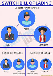 bill of loading bill of lading in shipping importance purpose and types