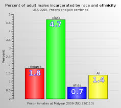 percent of males incarcerated by race and ethnicity in 2009