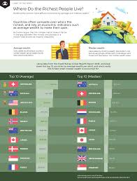 Charting Wealth Com Animated Chart Which Countries Have The Most Wealth Per Capita