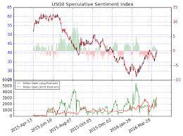 Wti Crude Oil Price Forecast Up In Rarified Air
