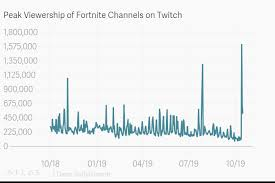 Peak Viewership Of Fortnite Channels On Twitch