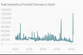 Fortnite Charts Peak Viewership Of Fortnite Channels On Twitch