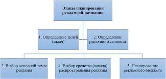 Анализ рекламной политики гостиничного предприятия на примере ООО  ПРИЛОЖЕНИЯ